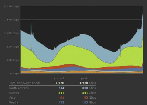График загруженности от 06:00 MSK